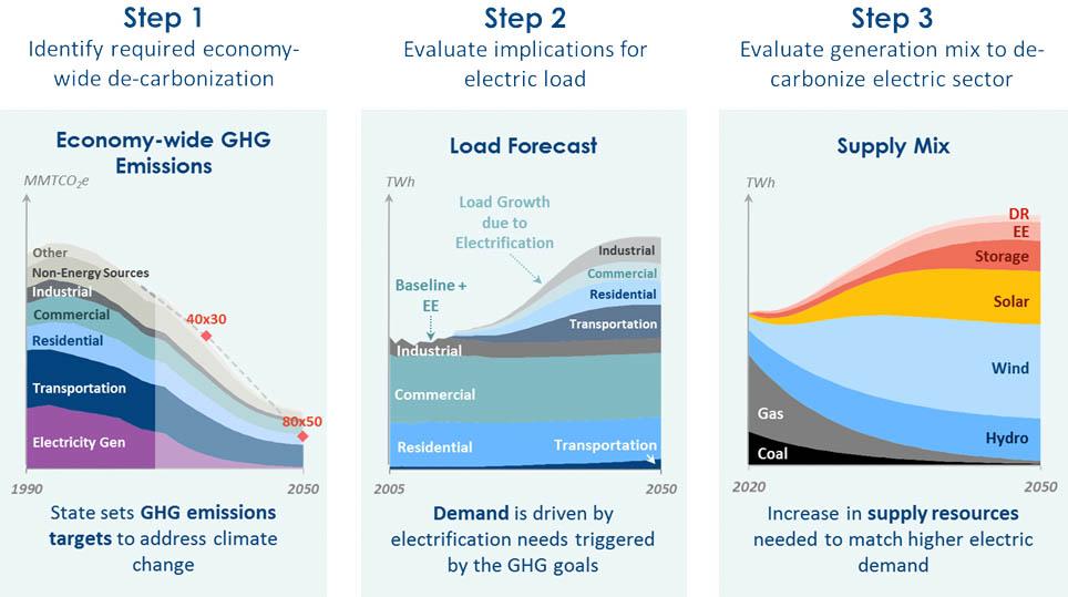 Brattle Group Deep Model: Three Steps